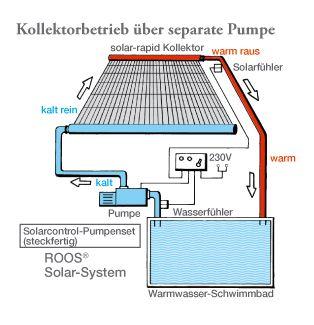 Solarabsorber Pool: Einfacher Betrieb mit ROOS Solarsteuerungen